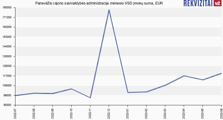 VSD įmokų suma Panevėžio rajono savivaldybės administracija
