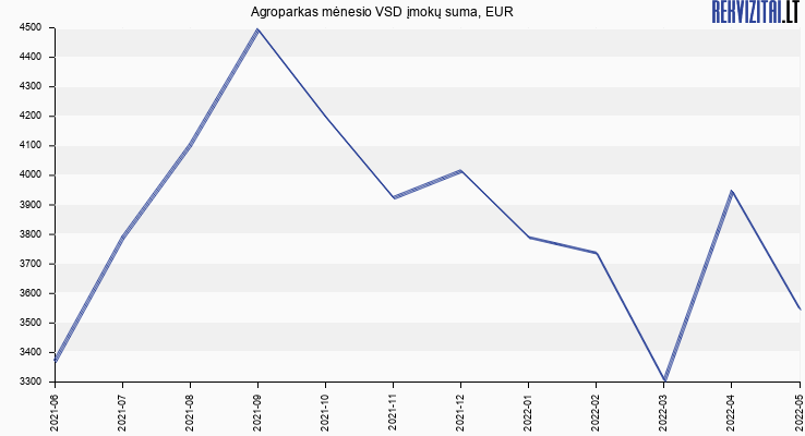 VSD įmokų suma Agroparkas