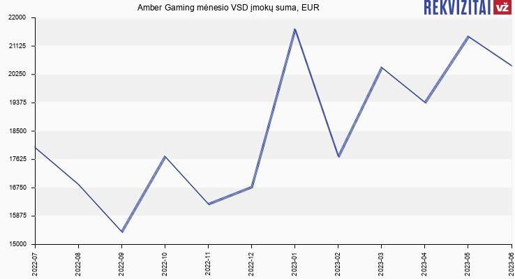 VSD įmokų suma Amber Gaming