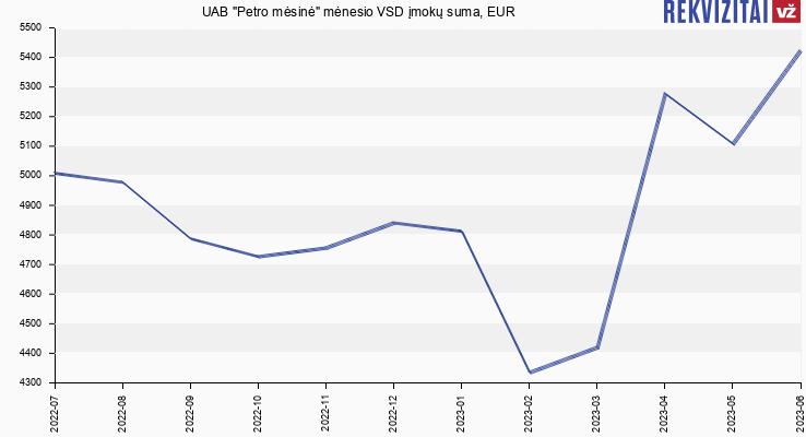 """VSD įmokų suma UAB """"Petro mėsinė"""""""