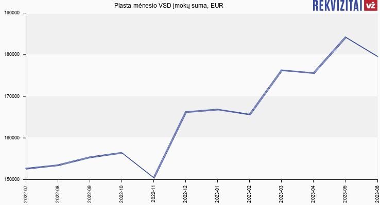VSD įmokų suma Plasta