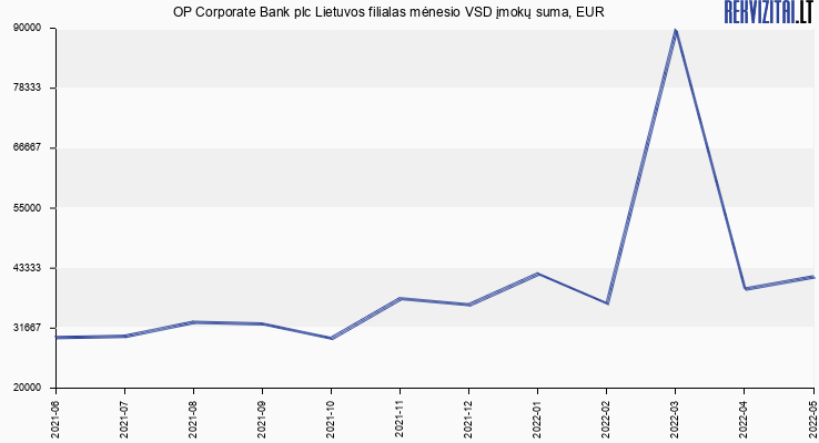 OP Corporate Bank plc Lietuvos filialas atlyginimų vidurkis. Rekvizitai.lt