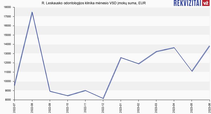 VSD įmokų suma R. Leskausko Stomatologijos Klinika
