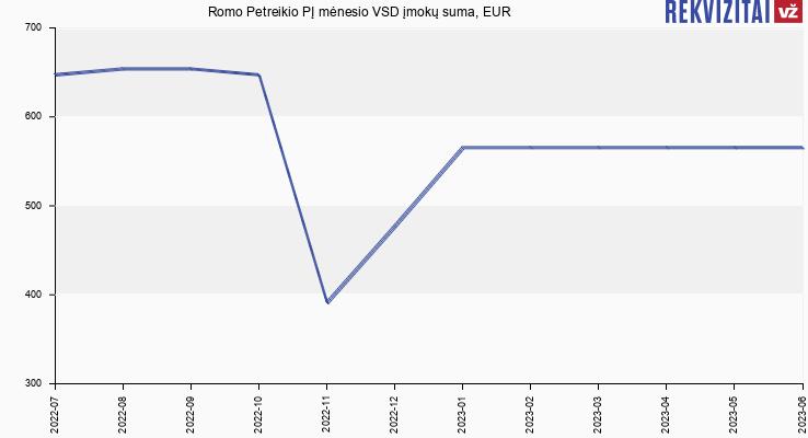 VSD įmokų suma R. Petreikio IĮ