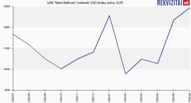 """VSD įmokų suma UAB """"Mare Balticum"""""""