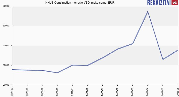 VSD įmokų suma INHUS Construction