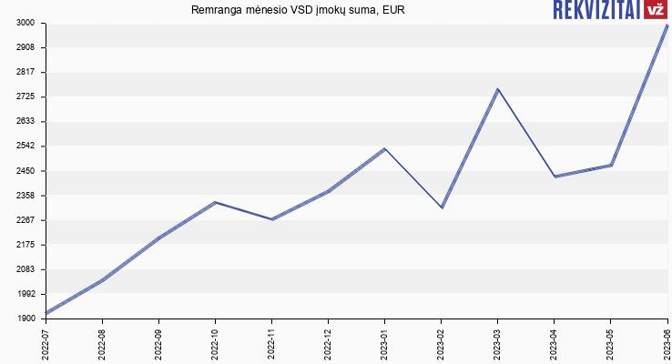 VSD įmokų suma Remranga