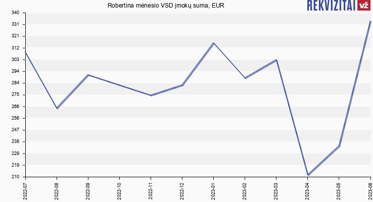 VSD įmokų suma Robertina