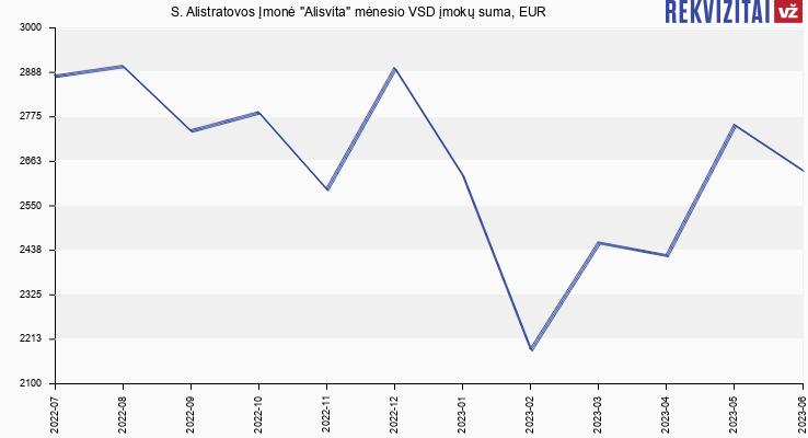 "VSD įmokų suma S. Alistratovos Įmonė ""Alisvita"""