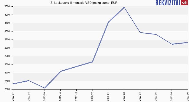 VSD įmokų suma S. Laskausko IĮ