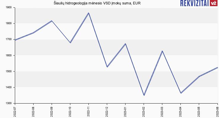 VSD įmokų suma Šiaulių hidrogeologija