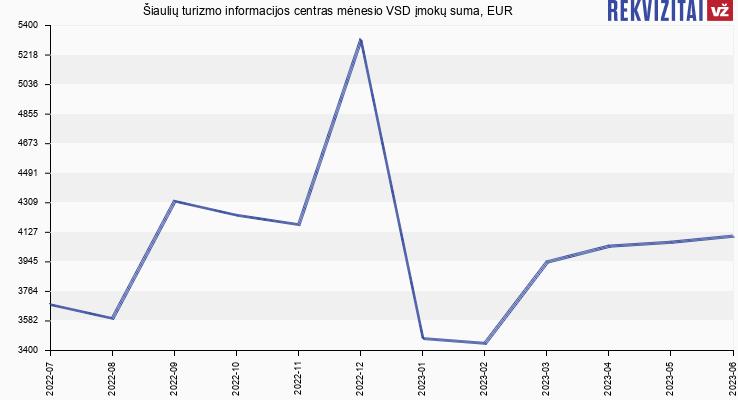 VSD įmokų suma Šiaulių turizmo informacijos centras