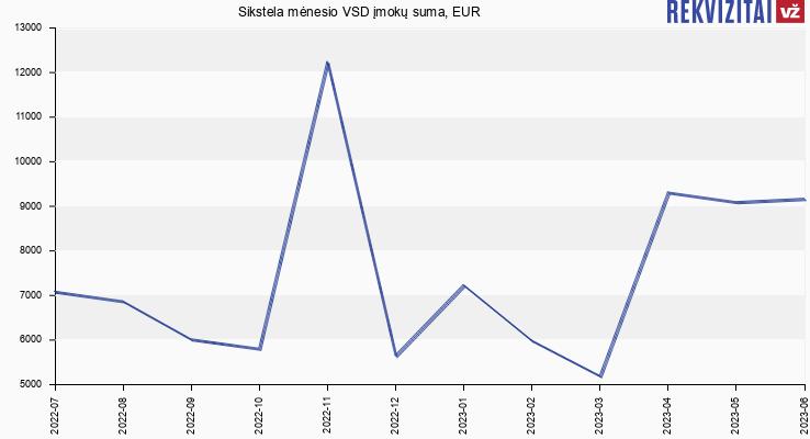 VSD įmokų suma Sikstela