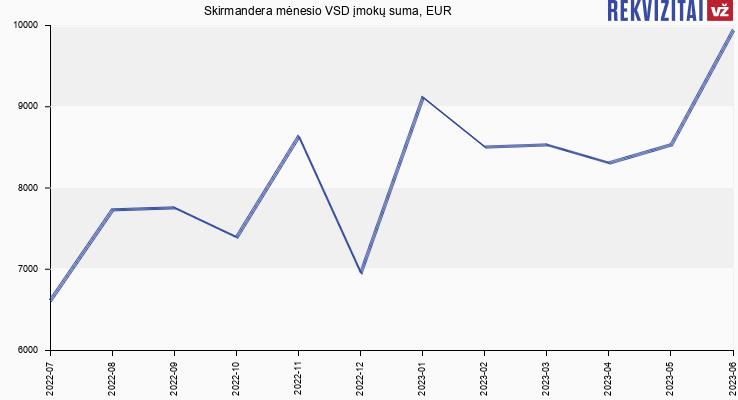 VSD įmokų suma Skirmandera