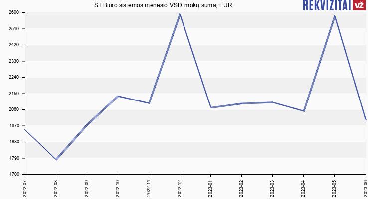 VSD įmokų suma ST Biuro sistemos