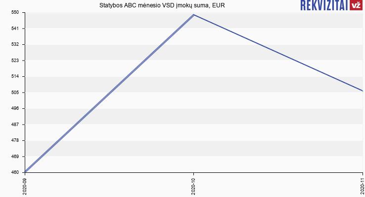 VSD įmokų suma Statybos ABC