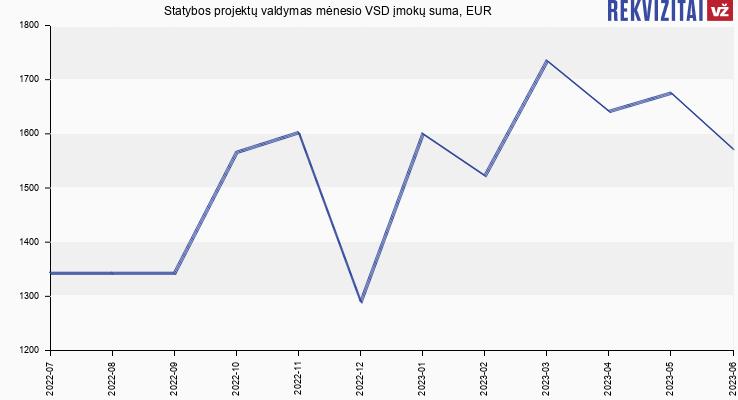 VSD įmokų suma Statybos projektų valdymas