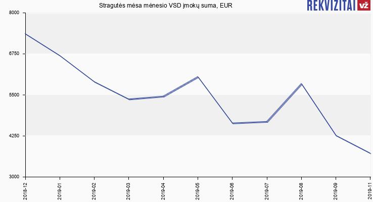 VSD įmokų suma Stragutės mėsa
