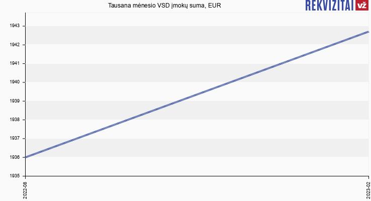 VSD įmokų suma Tausana