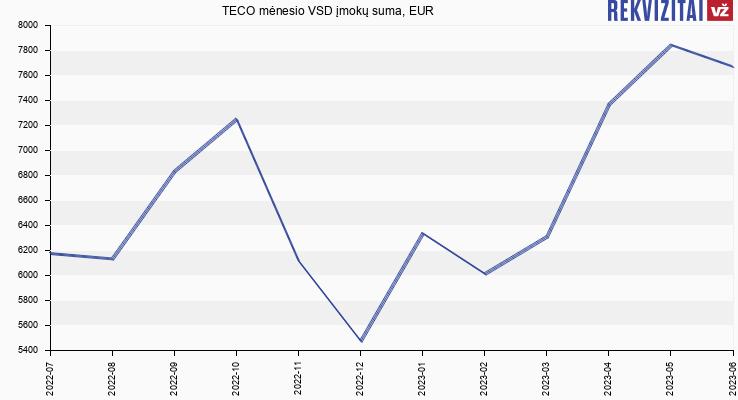 VSD įmokų suma TECO