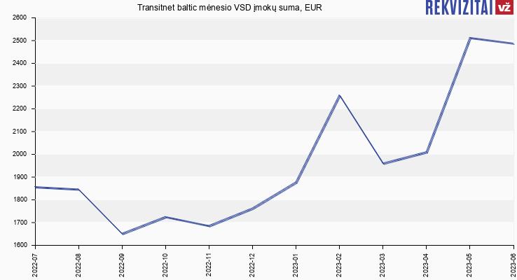VSD įmokų suma Transitnet baltic