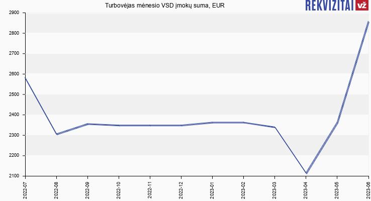VSD įmokų suma Turbovėjas