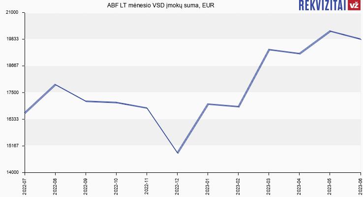 VSD įmokų suma ABF LT