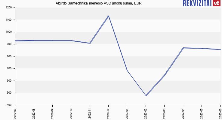 VSD įmokų suma Algirdo Santechnika