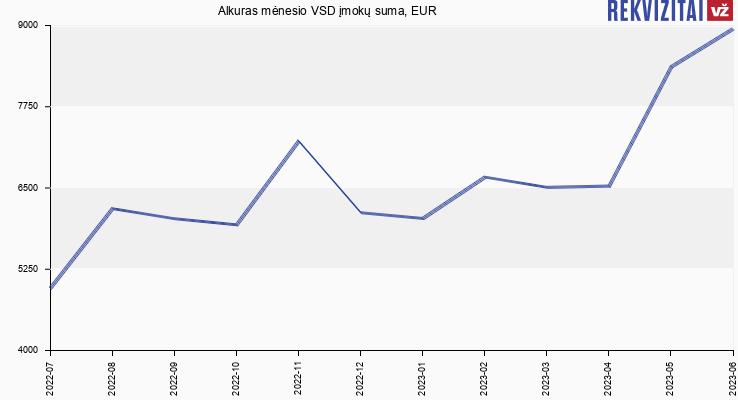 VSD įmokų suma Alkuras