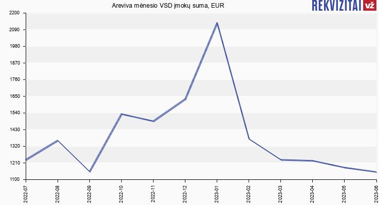 VSD įmokų suma Areviva