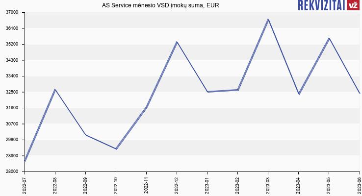 VSD įmokų suma AS Service
