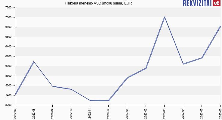 VSD įmokų suma Finkona