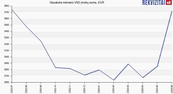 VSD įmokų suma Gaudesta