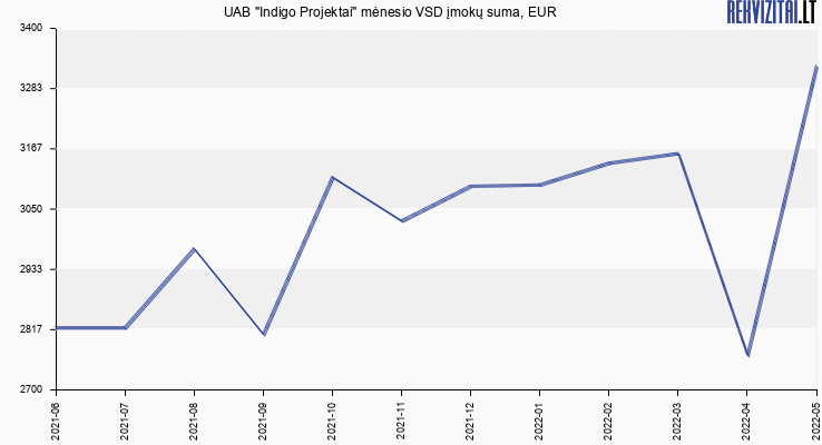 """VSD įmokų suma UAB """"Indigo Projektai"""""""