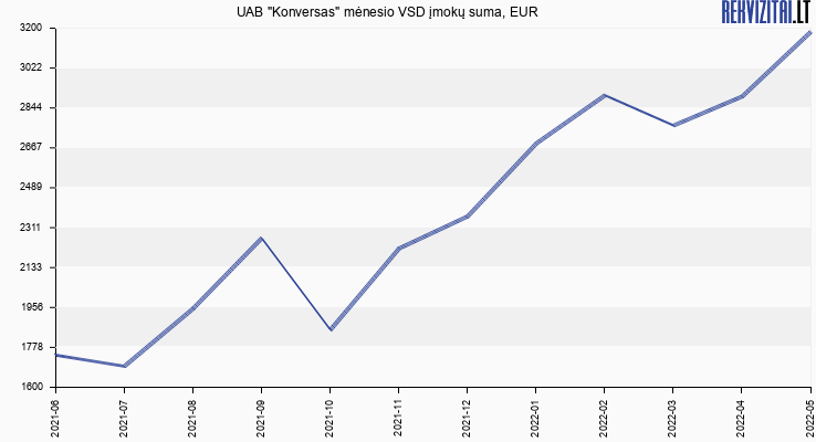 """VSD įmokų suma UAB """"Konversas"""""""
