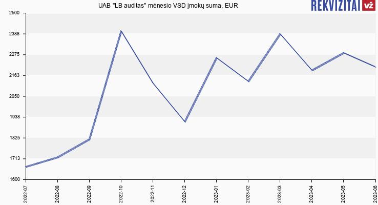 """VSD įmokų suma UAB """"LB auditas"""""""