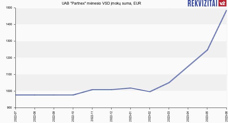 """VSD įmokų suma UAB """"Partnex"""""""