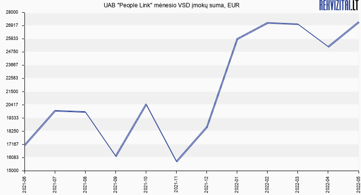 """VSD įmokų suma UAB """"People Link"""""""