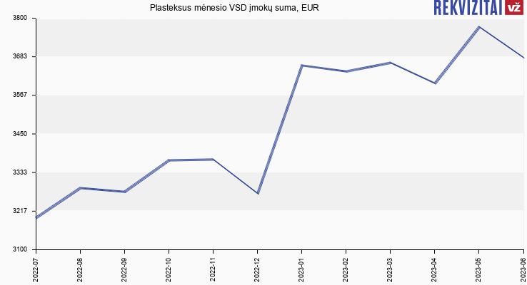 VSD įmokų suma Plasteksus