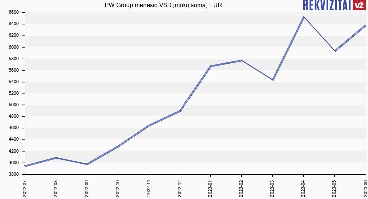 VSD įmokų suma PW Group