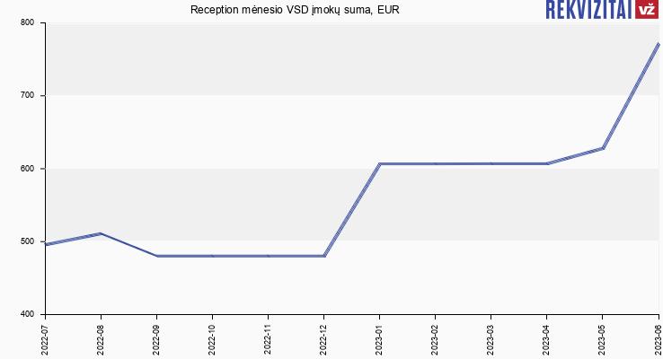 VSD įmokų suma Reception