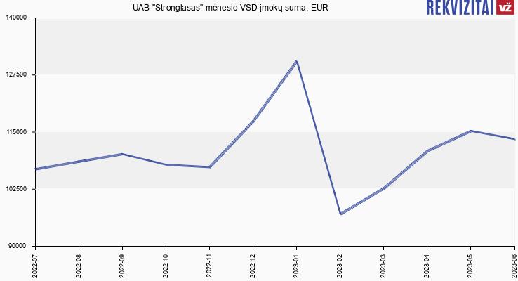 """VSD įmokų suma UAB """"Stronglasas"""""""