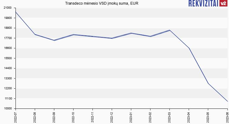 VSD įmokų suma Transdeco
