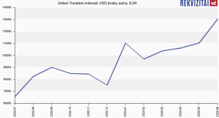VSD įmokų suma United Transline