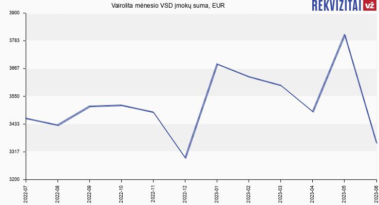 VSD įmokų suma Vairolita