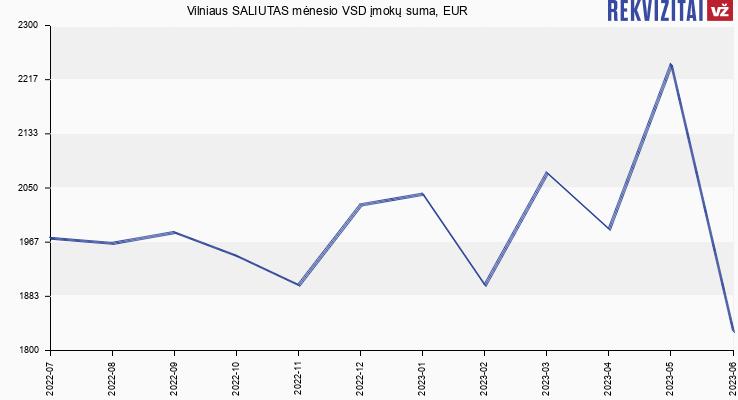 VSD įmokų suma Vilniaus SALIUTAS