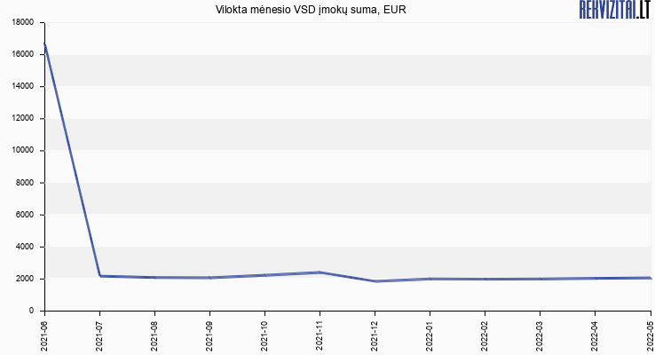 VSD įmokų suma Vilokta