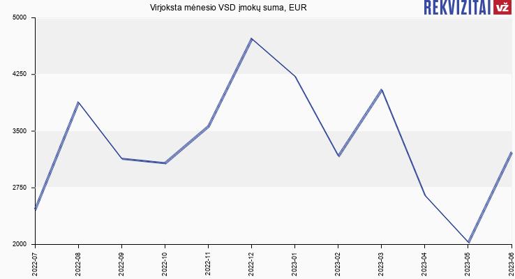 VSD įmokų suma Virjoksta