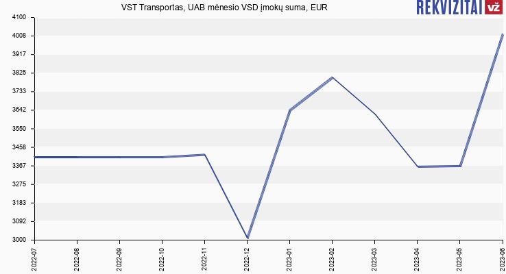 VSD įmokų suma VST Transportas, UAB