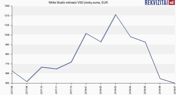 VSD įmokų suma White Studio